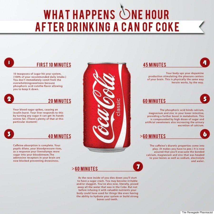 impact of soda