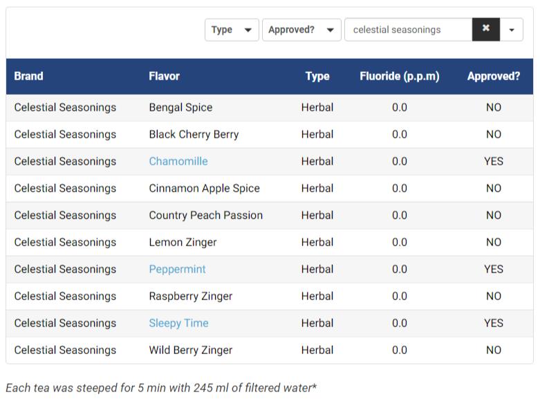 fluoride content of Celestial Seasonings teas
